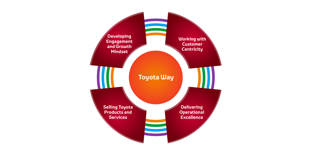 The Toyota Way graphic
